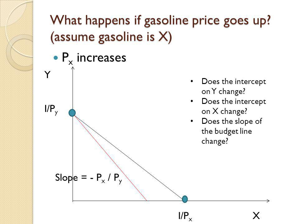 What happens if gasoline price goes up? (assume gasoline is X) P x increases I/P x I/P y X Y Slope = - P x / P y Does the intercept on Y change? Does