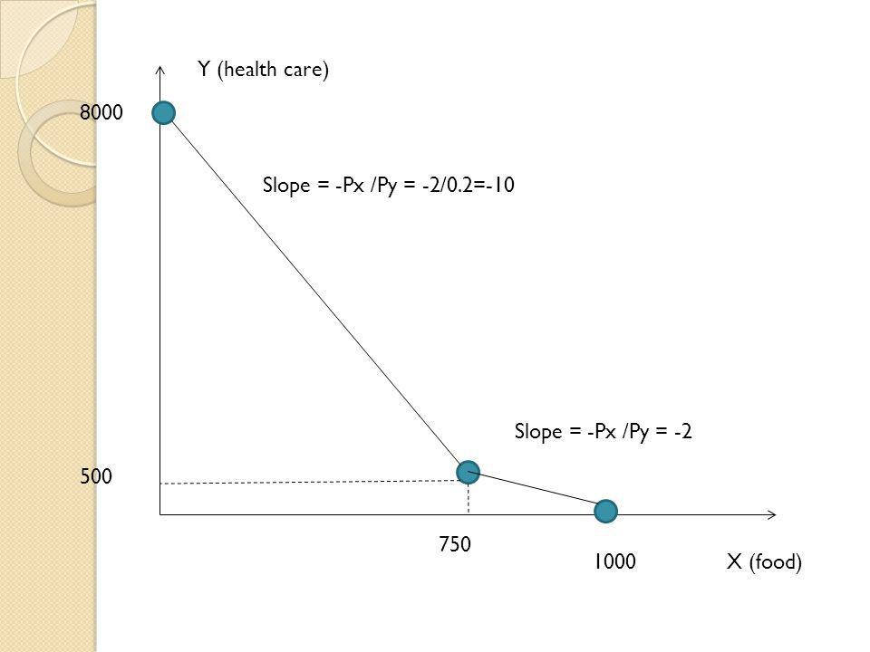 X (food)1000 750 500 8000 Slope = -Px /Py = -2 Slope = -Px /Py = -2/0.2=-10 Y (health care)