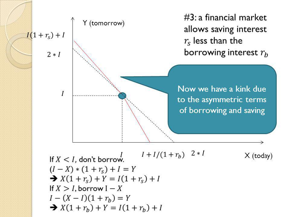 X (today) Y (tomorrow) Now we have a kink due to the asymmetric terms of borrowing and saving