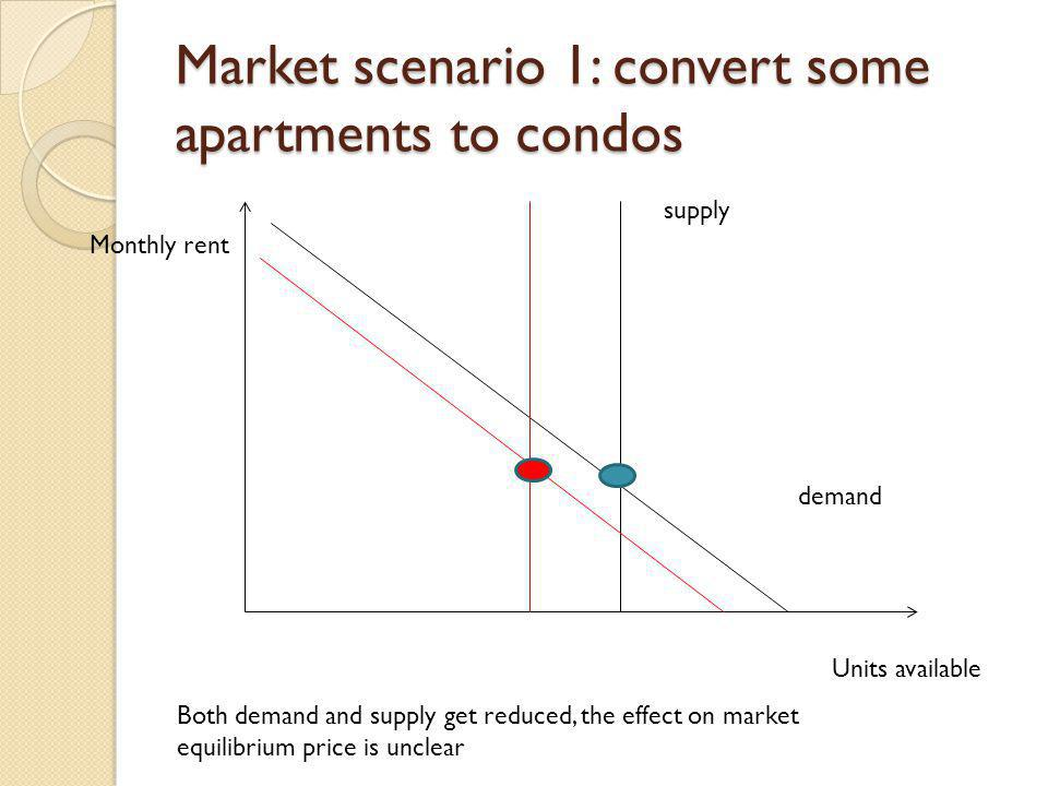 Market scenario 1: convert some apartments to condos Monthly rent Units available demand supply Both demand and supply get reduced, the effect on mark
