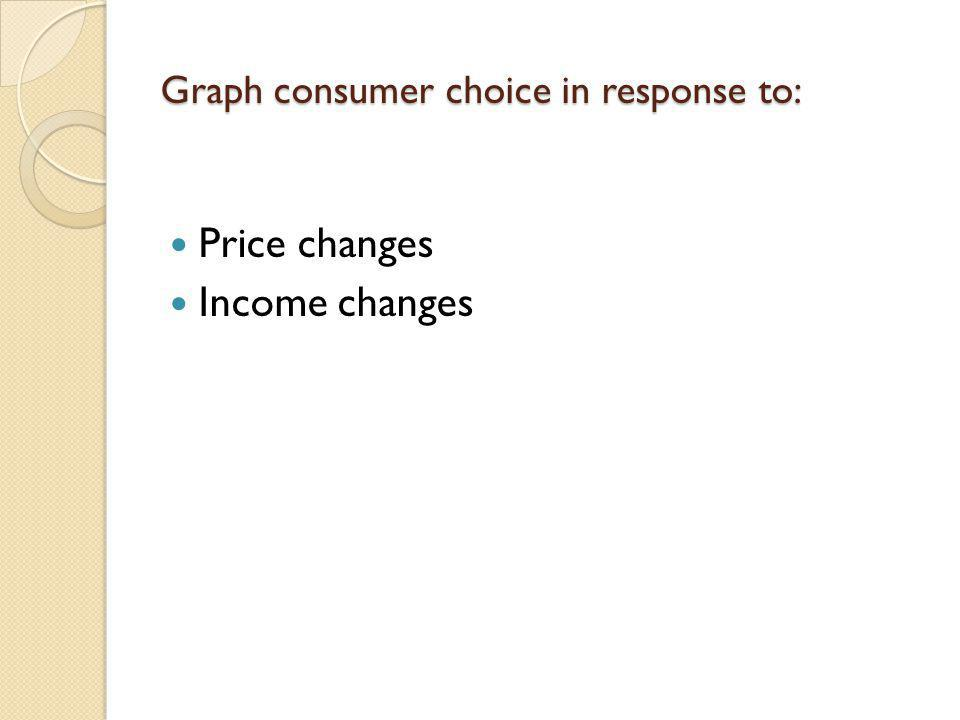 Graph consumer choice in response to: Price changes Income changes
