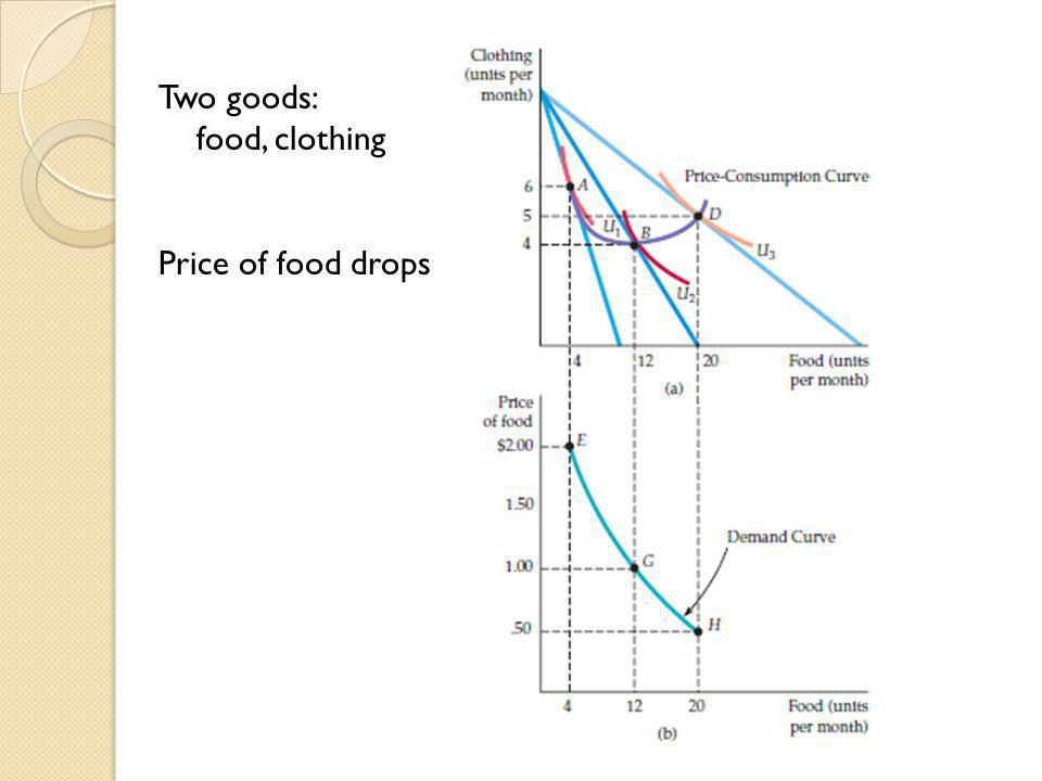Two goods: food, clothing Price of food drops