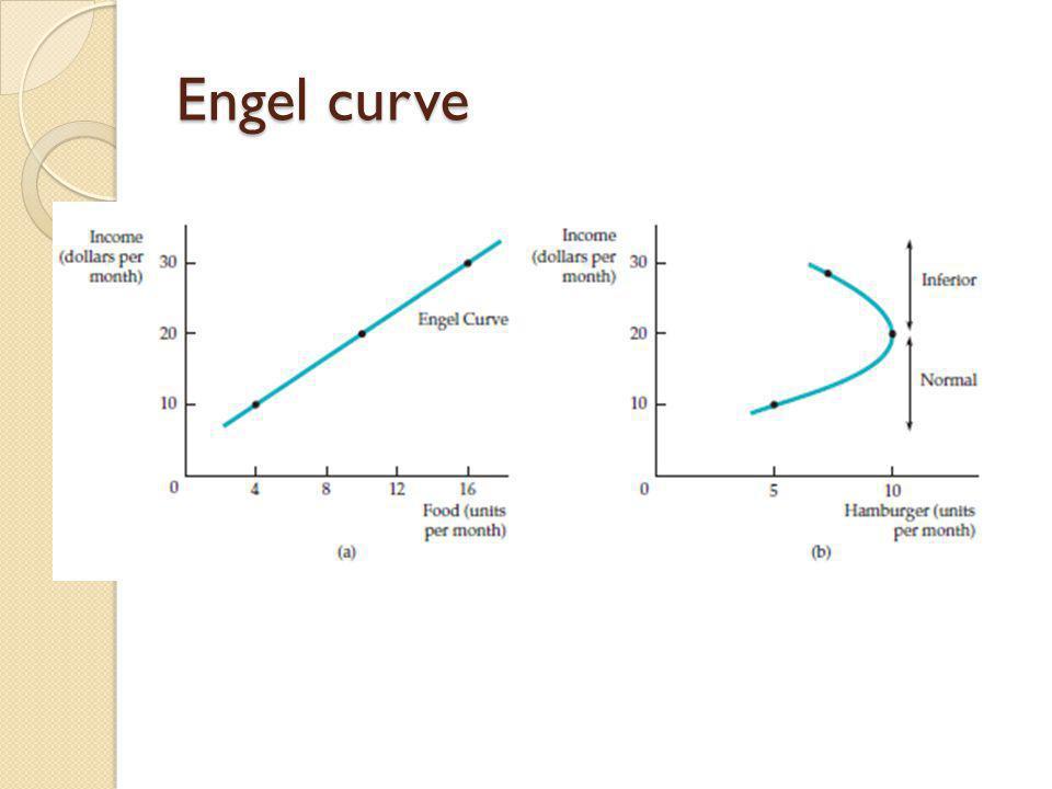 Engel curve