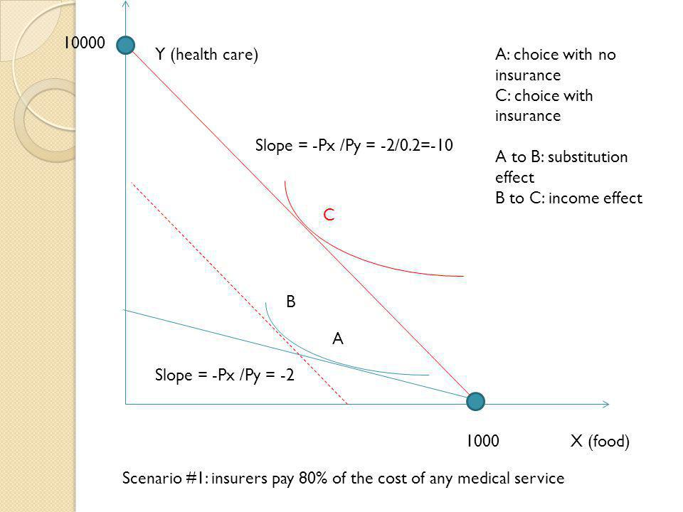 X (food)1000 10000 Slope = -Px /Py = -2 Slope = -Px /Py = -2/0.2=-10 Y (health care) A B C A: choice with no insurance C: choice with insurance A to B
