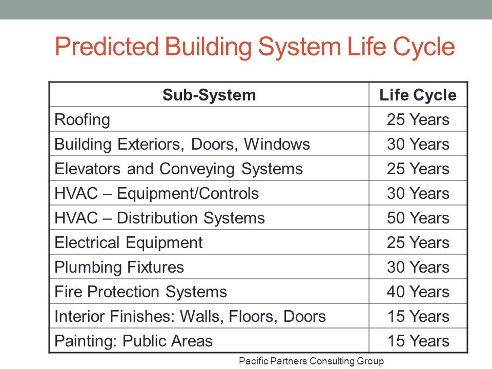 Predicted Building System Life Cycle Sub-SystemLife Cycle Roofing25 Years Building Exteriors, Doors, Windows30 Years Elevators and Conveying Systems25 Years HVAC – Equipment/Controls30 Years HVAC – Distribution Systems50 Years Electrical Equipment25 Years Plumbing Fixtures30 Years Fire Protection Systems40 Years Interior Finishes: Walls, Floors, Doors15 Years Painting: Public Areas15 Years Pacific Partners Consulting Group