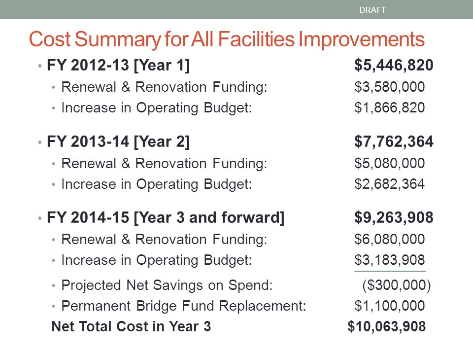 Cost Summary for All Facilities Improvements FY 2012-13 [Year 1]$5,446,820 Renewal & Renovation Funding: $3,580,000 Increase in Operating Budget: $1,866,820 FY 2013-14 [Year 2]$7,762,364 Renewal & Renovation Funding: $5,080,000 Increase in Operating Budget: $2,682,364 FY 2014-15 [Year 3 and forward]$9,263,908 Renewal & Renovation Funding: $6,080,000 Increase in Operating Budget: $3,183,908 Projected Net Savings on Spend: ($300,000) Permanent Bridge Fund Replacement:$1,100,000 Net Total Cost in Year 3 $10,063,908 DRAFT