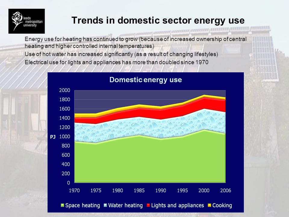 Trends in domestic sector energy use Energy use for heating has continued to grow (because of increased ownership of central heating and higher contro