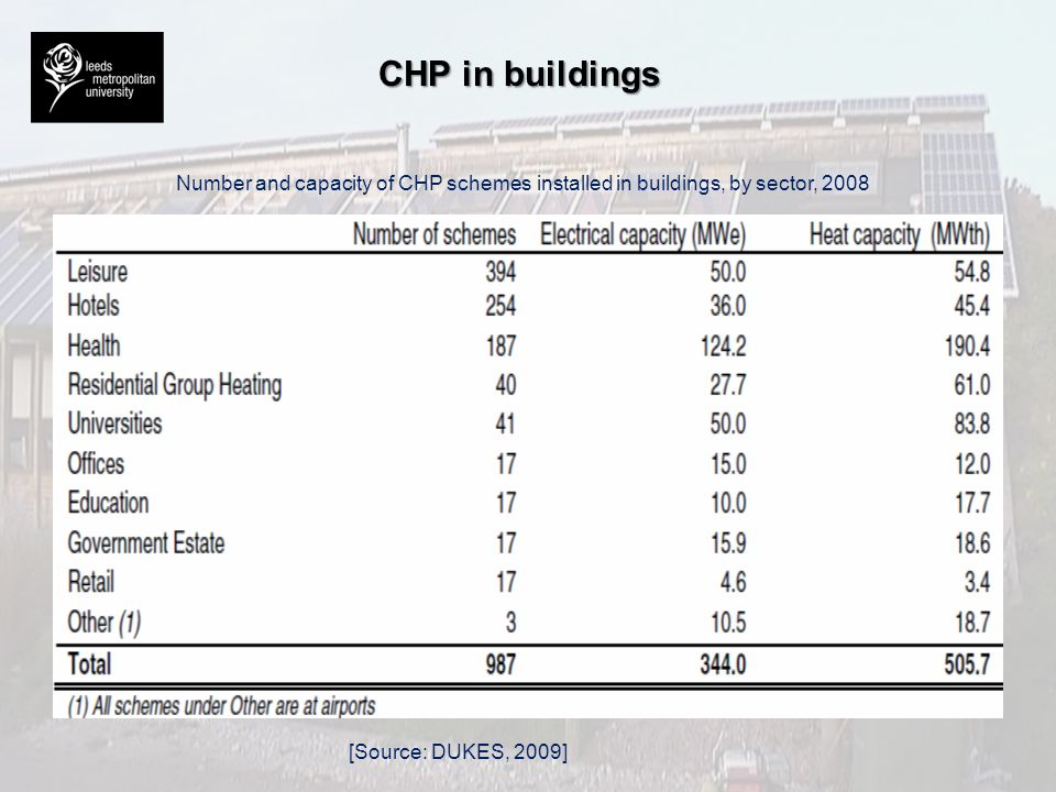 CHP in buildings [Source: DUKES, 2009] Number and capacity of CHP schemes installed in buildings, by sector, 2008
