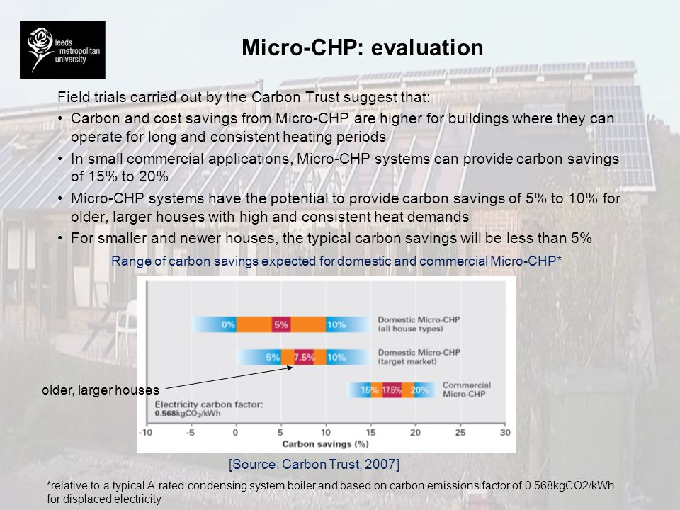 Micro-CHP: evaluation Field trials carried out by the Carbon Trust suggest that: Carbon and cost savings from Micro-CHP are higher for buildings where