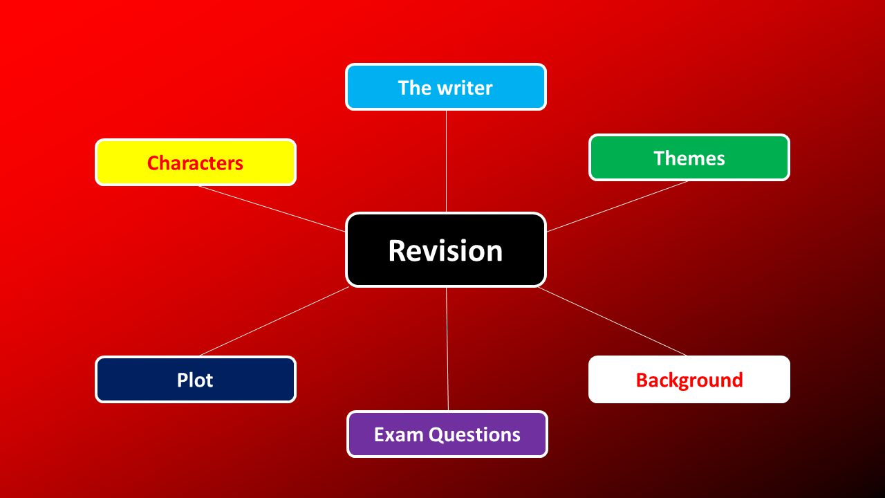 Revision Characters The writer Themes PlotBackground Exam Questions