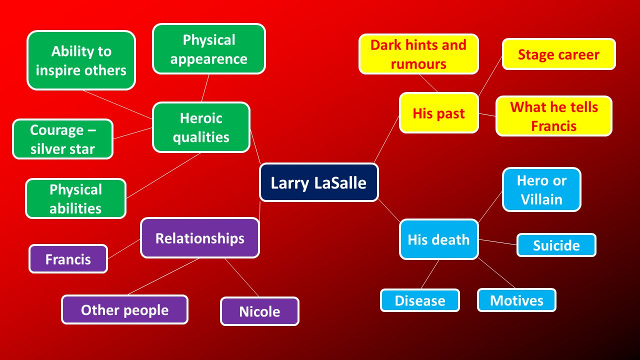 Larry LaSalle Heroic qualities His past Relationships His death Physical appearence Physical abilities Courage – silver star Ability to inspire others Dark hints and rumours Stage career What he tells Francis Other people Francis Nicole Disease Motives Suicide Hero or Villain