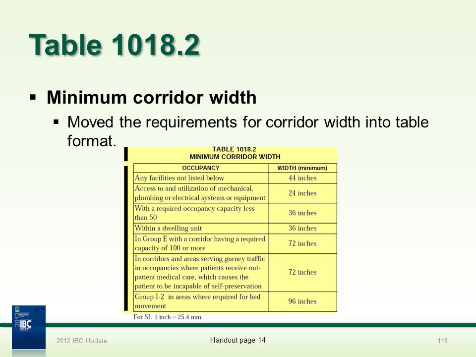 Table 1018.2 Minimum corridor width Moved the requirements for corridor width into table format. 2012 IBC Update118 Handout page 14
