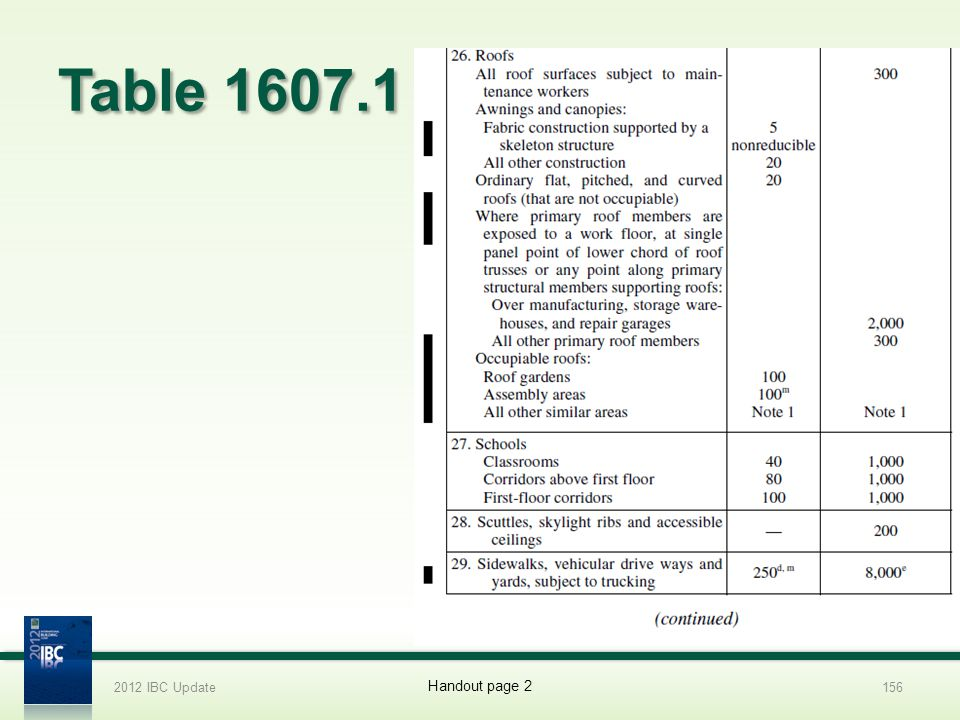 Table 1607.1 2012 IBC Update156 Handout page 2