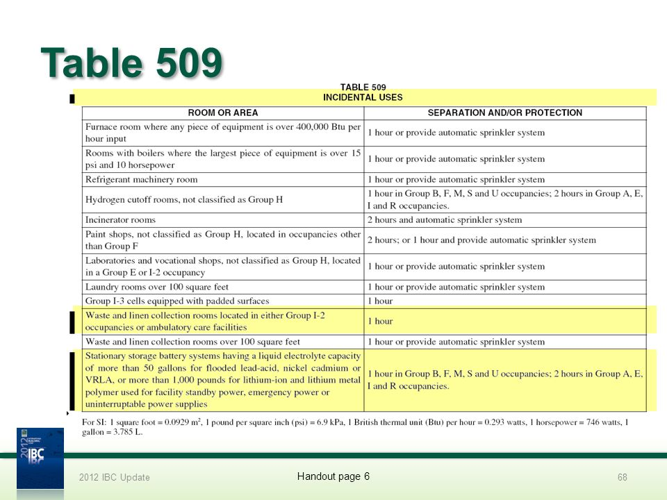 Table 509 2012 IBC Update68 Handout page 6
