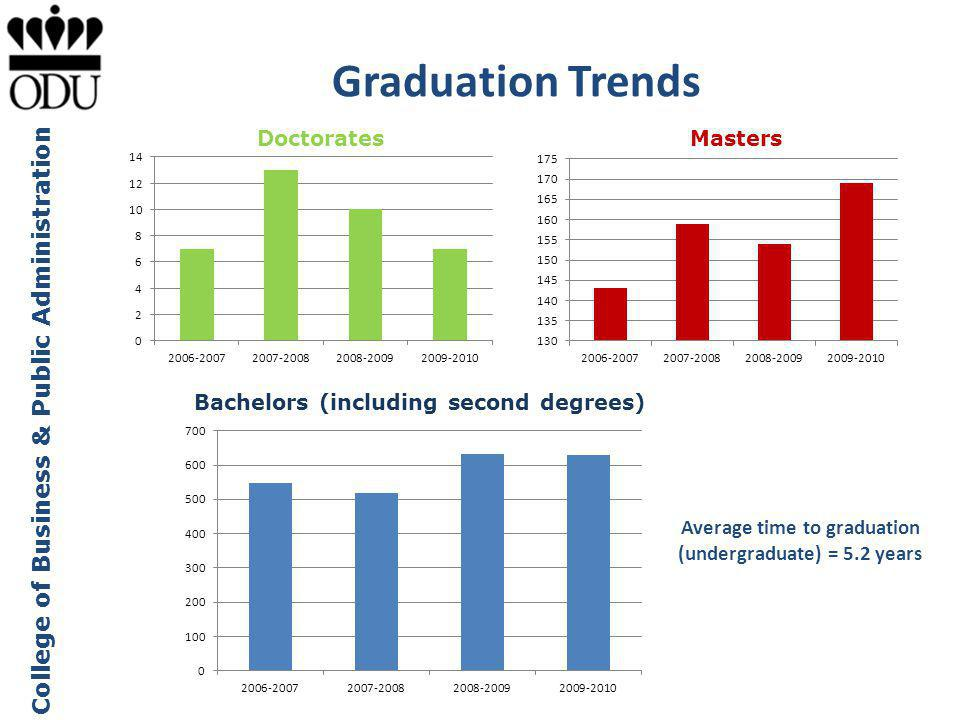 College of Business & Public Administration Graduation Trends Bachelors (including second degrees) MastersDoctorates Average time to graduation (undergraduate) = 5.2 years