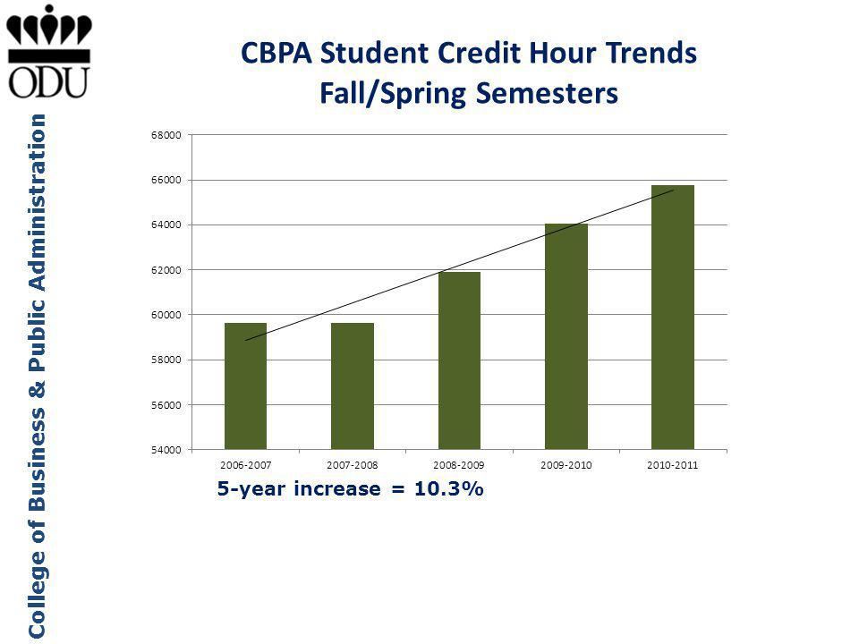 College of Business & Public Administration CBPA Student Credit Hour Trends Fall/Spring Semesters 5-year increase = 10.3%