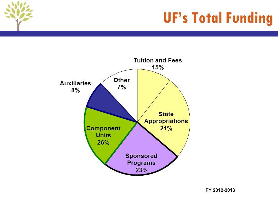 UFs Total Funding FY 2012-2013