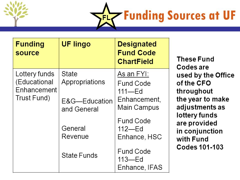 Funding Sources at UF Funding source UF lingoDesignated Fund Code ChartField Lottery funds (Educational Enhancement Trust Fund) State Appropriations E