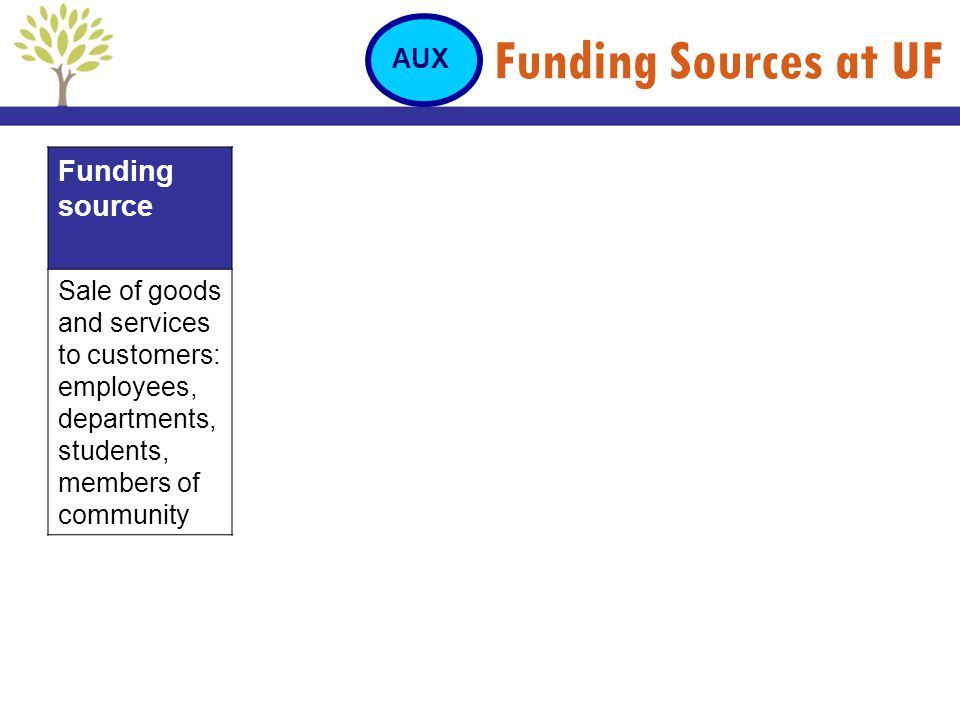 Funding Sources at UF Funding source Sale of goods and services to customers: employees, departments, students, members of community AUX