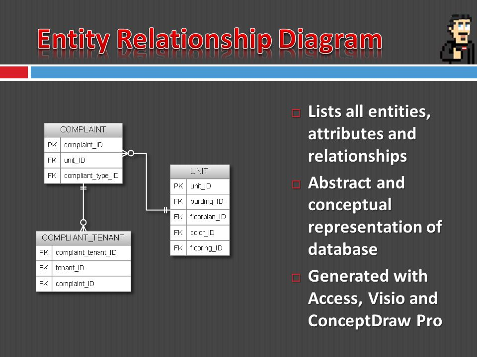 Lists all entities, attributes and relationships Lists all entities, attributes and relationships Abstract and conceptual representation of database Abstract and conceptual representation of database Generated with Access, Visio and ConceptDraw Pro Generated with Access, Visio and ConceptDraw Pro