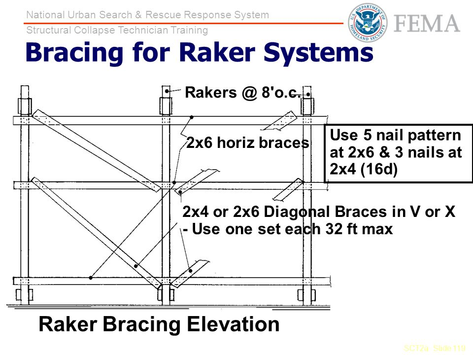 SCT2a Slide 119 National Urban Search & Rescue Response System Structural Collapse Technician Training Bracing for Raker Systems 2x6 horiz braces Rake