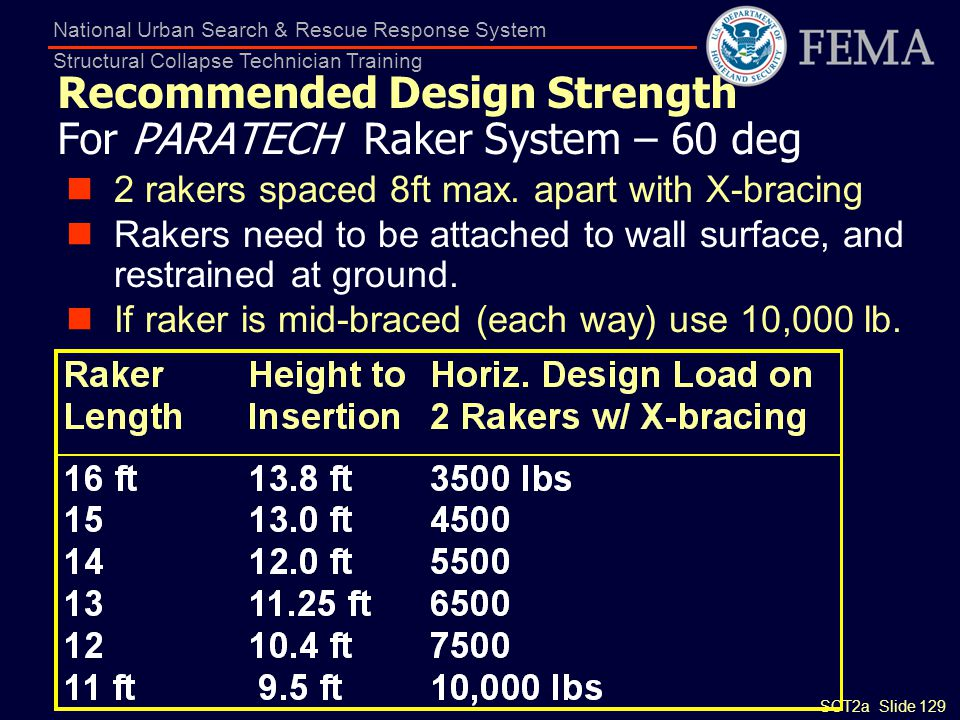SCT2a Slide 129 National Urban Search & Rescue Response System Structural Collapse Technician Training Recommended Design Strength For PARATECH Raker