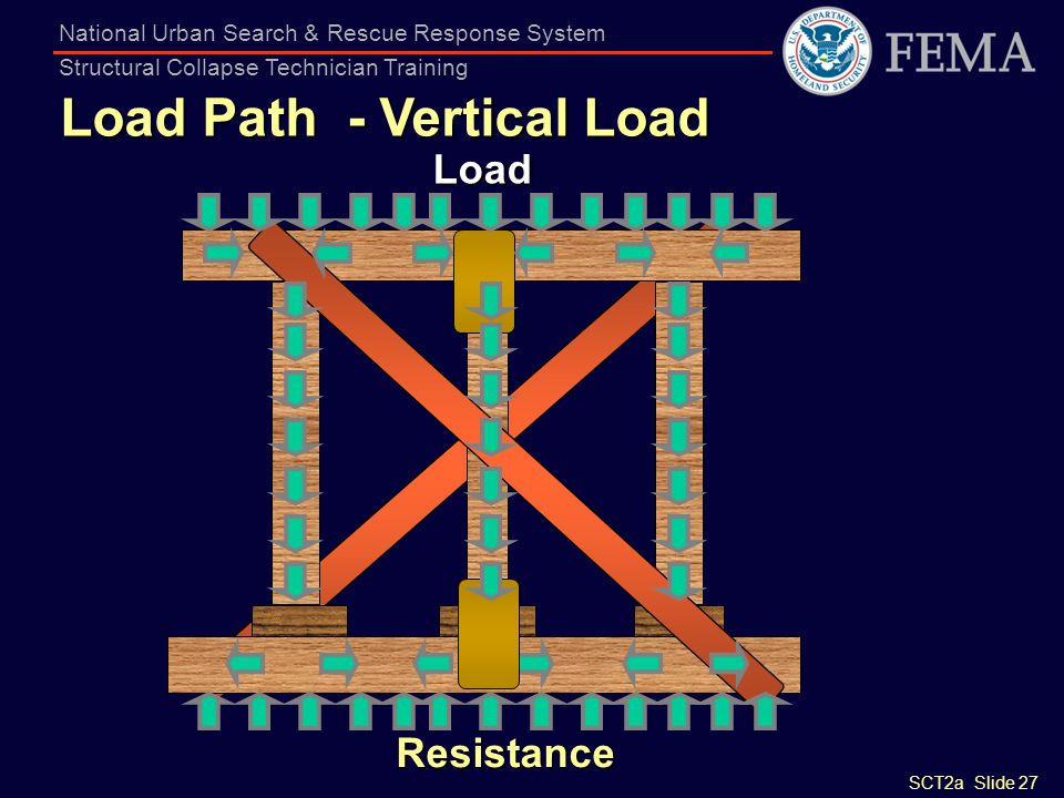 SCT2a Slide 27 National Urban Search & Rescue Response System Structural Collapse Technician Training Load Path - Vertical Load Load Resistance
