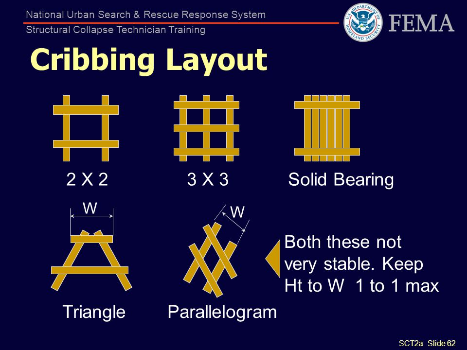 SCT2a Slide 62 National Urban Search & Rescue Response System Structural Collapse Technician Training Cribbing Layout 2 X 23 X 3Solid Bearing Triangle