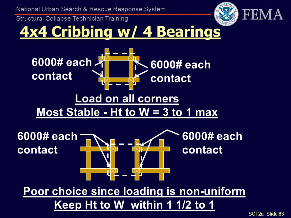 SCT2a Slide 63 National Urban Search & Rescue Response System Structural Collapse Technician Training 4x4 Cribbing w/ 4 Bearings 6000# each contact 60
