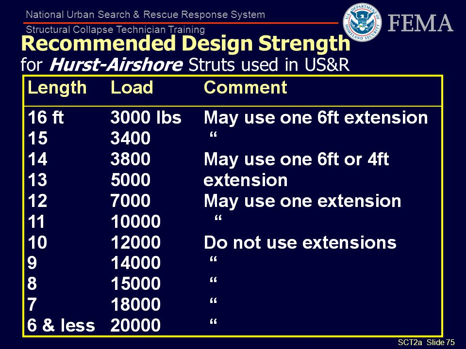 SCT2a Slide 75 National Urban Search & Rescue Response System Structural Collapse Technician Training Recommended Design Strength for Hurst-Airshore S