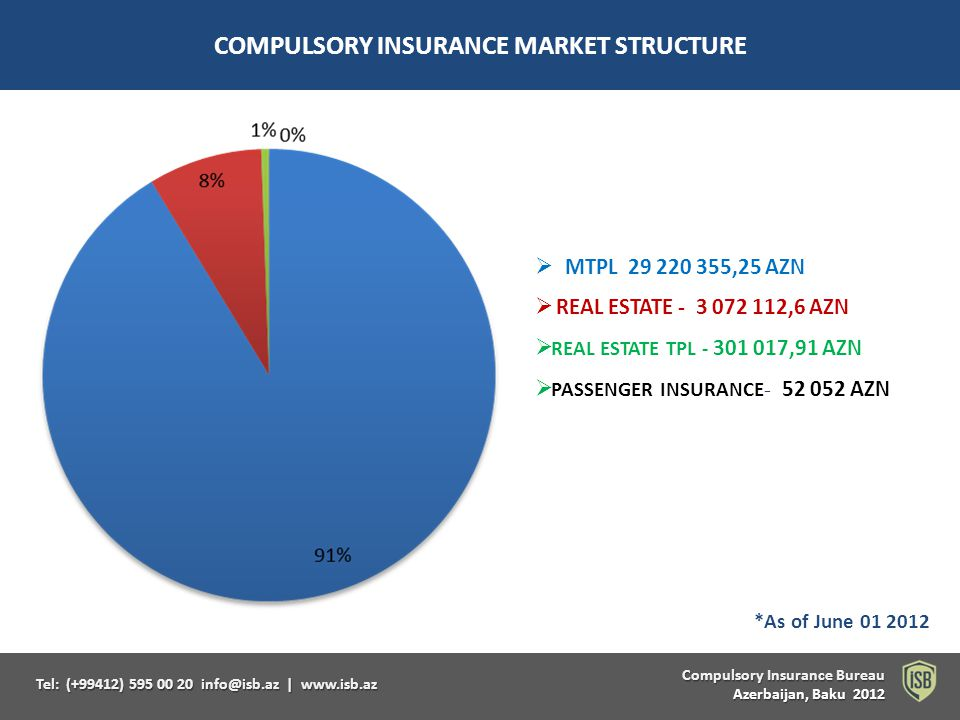 Compulsory Insurance Bureau Compulsory Insurance Bureau Azerbaijan, Baku 2012 Tel: (+99412) 595 00 20 info@isb.az   www.isb.az COMPULSORY INSURANCE MARKET STRUCTURE MTPL 29 220 355,25 AZN REAL ESTATE - 3 072 112,6 AZN REAL ESTATE TPL - 301 017,91 AZN PASSENGER INSURANCE - 52 052 AZN *As of June 01 2012