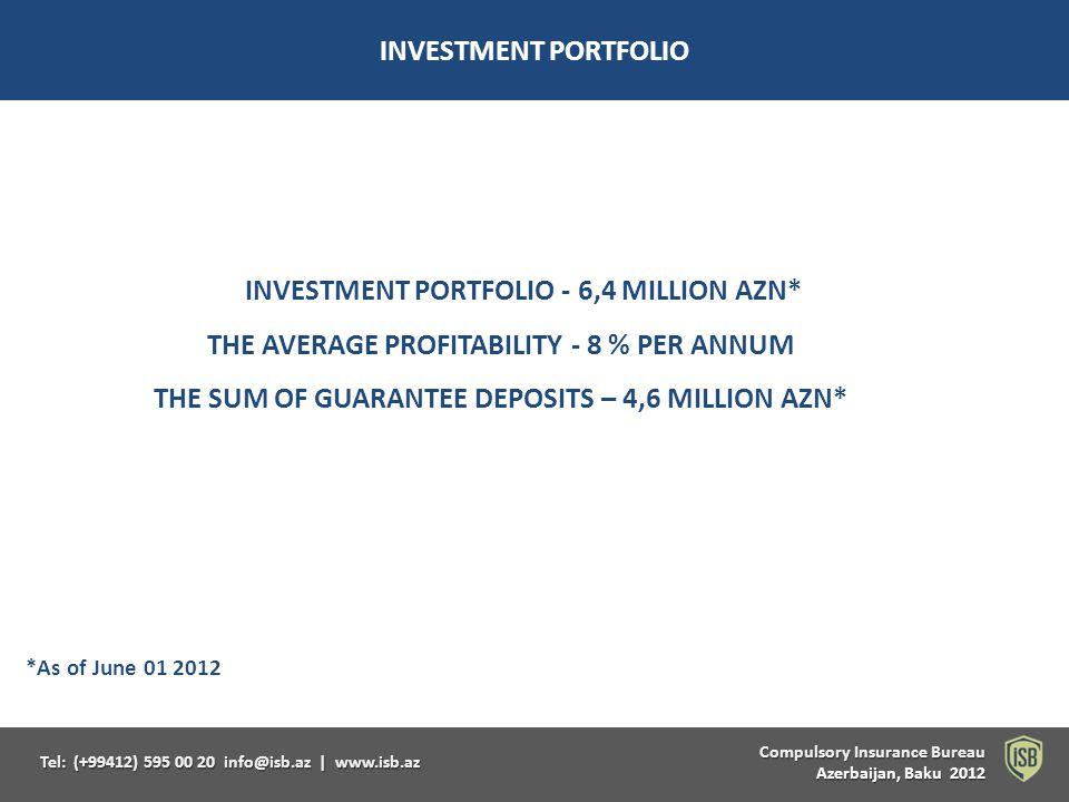Compulsory Insurance Bureau Compulsory Insurance Bureau Azerbaijan, Baku 2012 Tel: (+99412) 595 00 20 info@isb.az   www.isb.az INVESTMENT PORTFOLIO INVESTMENT PORTFOLIO - 6,4 MILLION AZN* THE AVERAGE PROFITABILITY - 8 % PER ANNUM THE SUM OF GUARANTEE DEPOSITS – 4,6 MILLION AZN* *As of June 01 2012