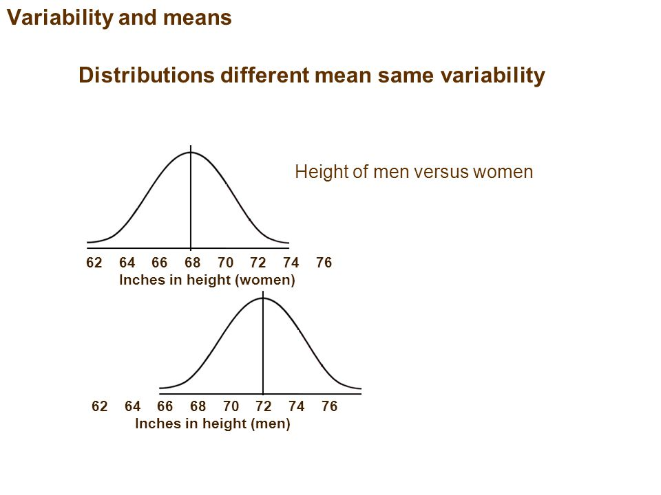 Variability and means Distributions different mean same variability Performance on a final exam Before versus after taking the class 40 50 60 70 80 90 100 Score on final (before taking class)