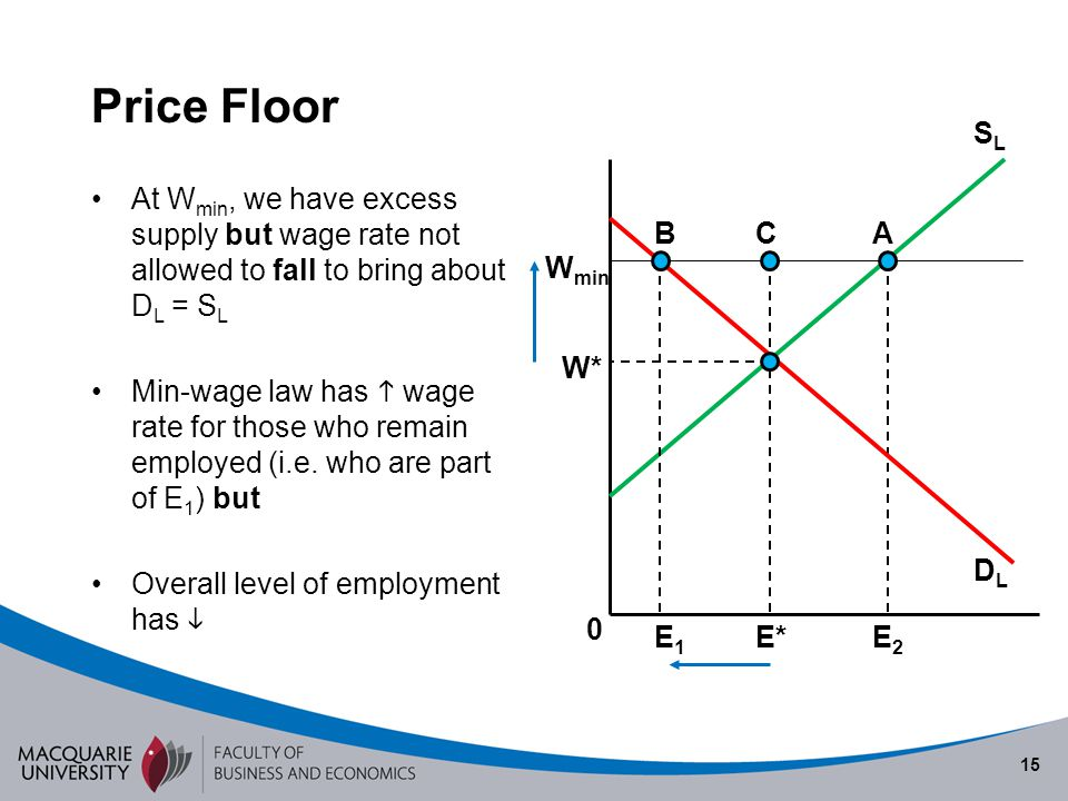 15 Price Floor At W min, we have excess supply but wage rate not allowed to fall to bring about D L = S L Min-wage law has wage rate for those who rem