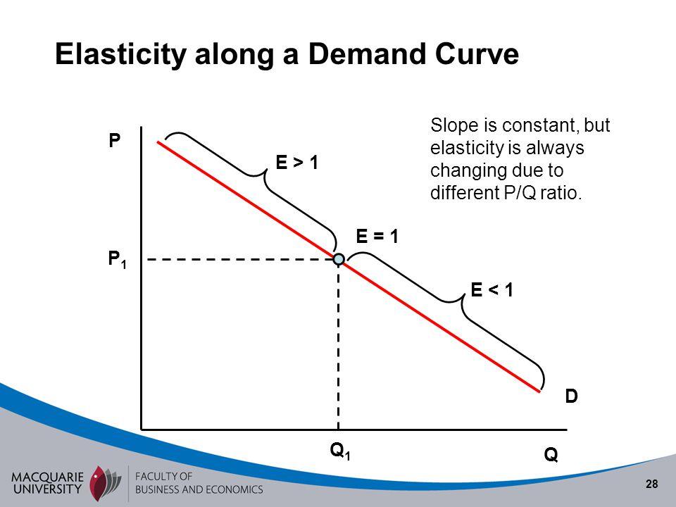 28 Elasticity along a Demand Curve Q P D E = 1 E > 1 E < 1 Slope is constant, but elasticity is always changing due to different P/Q ratio. P1P1 Q1Q1