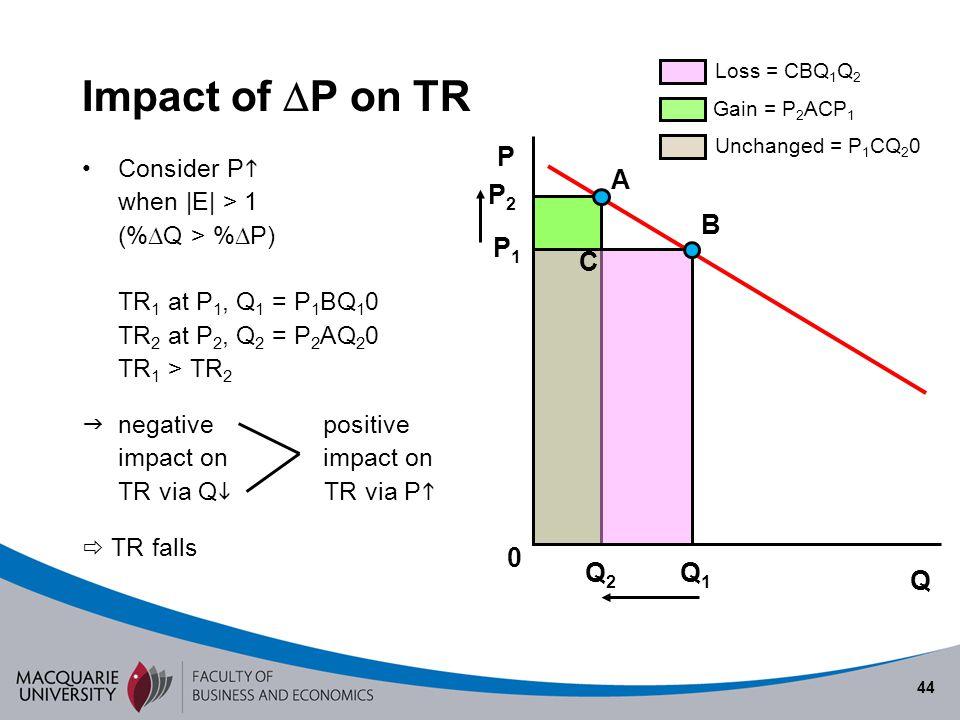 44 Impact of P on TR Consider P when |E| > 1 (% Q > % P) TR 1 at P 1, Q 1 = P 1 BQ 1 0 TR 2 at P 2, Q 2 = P 2 AQ 2 0 TR 1 > TR 2 negative positive imp