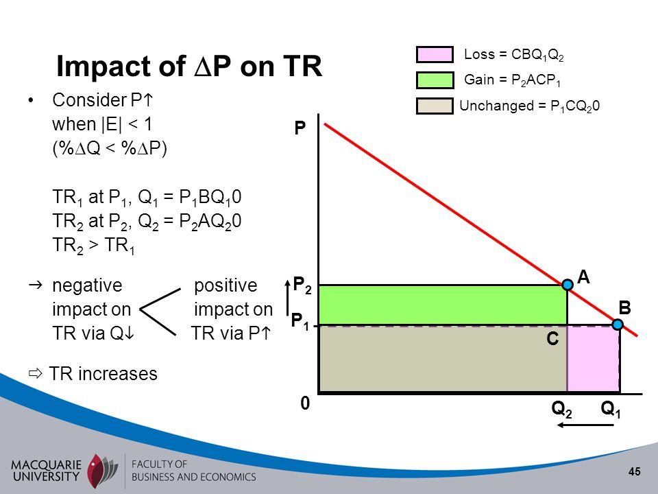 45 Impact of P on TR Consider P when |E| < 1 (% Q < % P) TR 1 at P 1, Q 1 = P 1 BQ 1 0 TR 2 at P 2, Q 2 = P 2 AQ 2 0 TR 2 > TR 1 negative positive imp