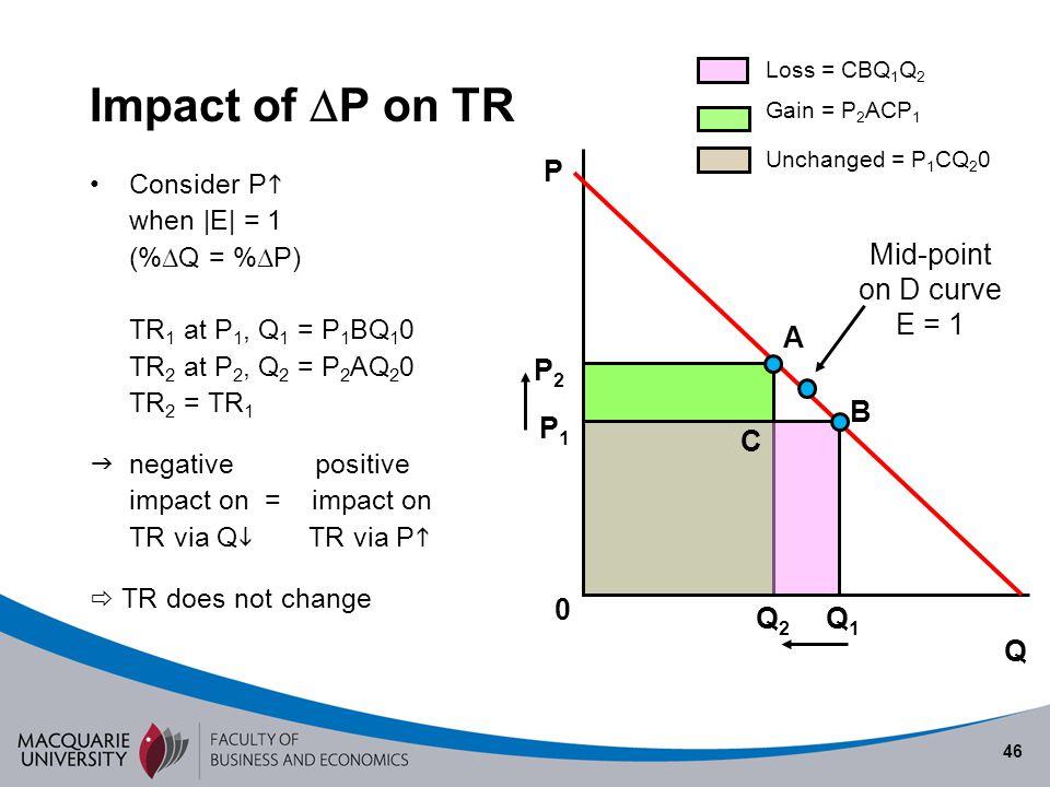 46 Impact of P on TR Consider P when |E| = 1 (% Q = % P) TR 1 at P 1, Q 1 = P 1 BQ 1 0 TR 2 at P 2, Q 2 = P 2 AQ 2 0 TR 2 = TR 1 negative positive imp