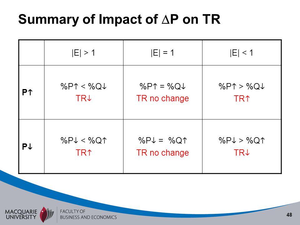 48 Summary of Impact of P on TR |E| > 1|E| = 1|E| < 1 P %P < %Q TR %P = %Q TR no change %P > %Q TR P %P < %Q TR %P = %Q TR no change %P > %Q TR