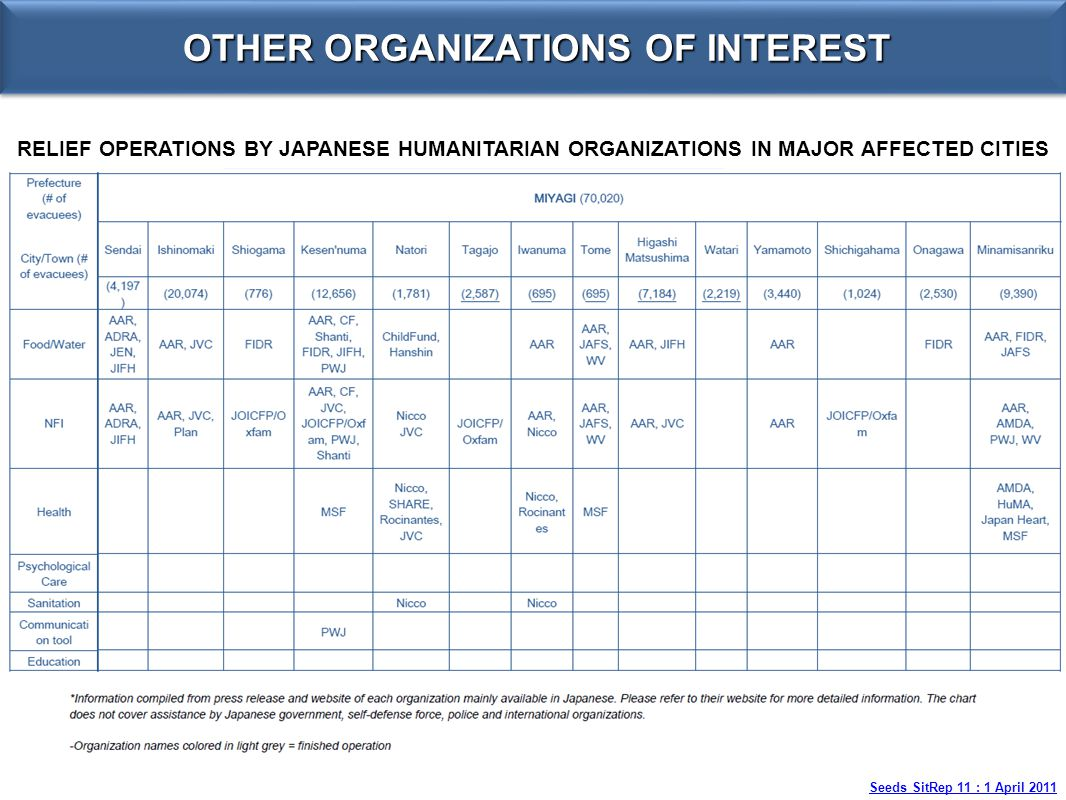 RELIEF OPERATIONS BY JAPANESE HUMANITARIAN ORGANIZATIONS IN MAJOR AFFECTED CITIES OTHER ORGANIZATIONS OF INTEREST Seeds SitRep 11 : 1 April 2011
