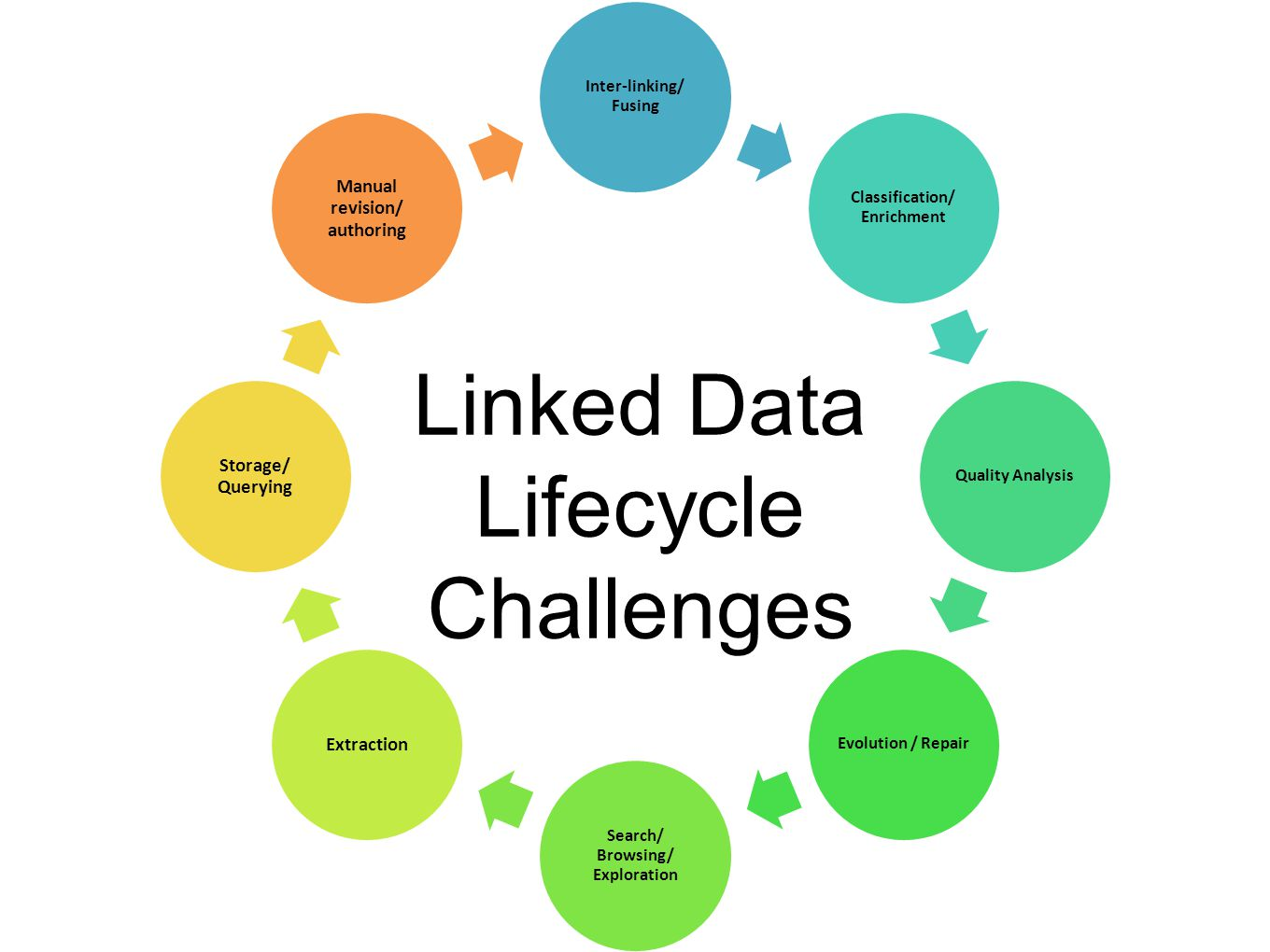 Inter-linking/ Fusing Classification/ Enrichment Quality AnalysisEvolution / Repair Search/ Browsing/ Exploration Extraction Storage/ Querying Manual revision/ authoring Linked Data Lifecycle Challenges