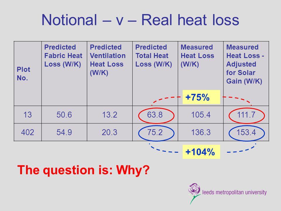 Notional – v – Real heat loss Plot No. Predicted Fabric Heat Loss (W/K) Predicted Ventilation Heat Loss (W/K) Predicted Total Heat Loss (W/K) Measured