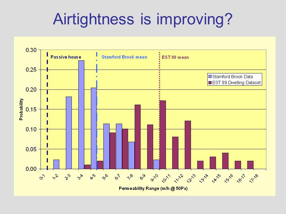 Airtightness is improving?
