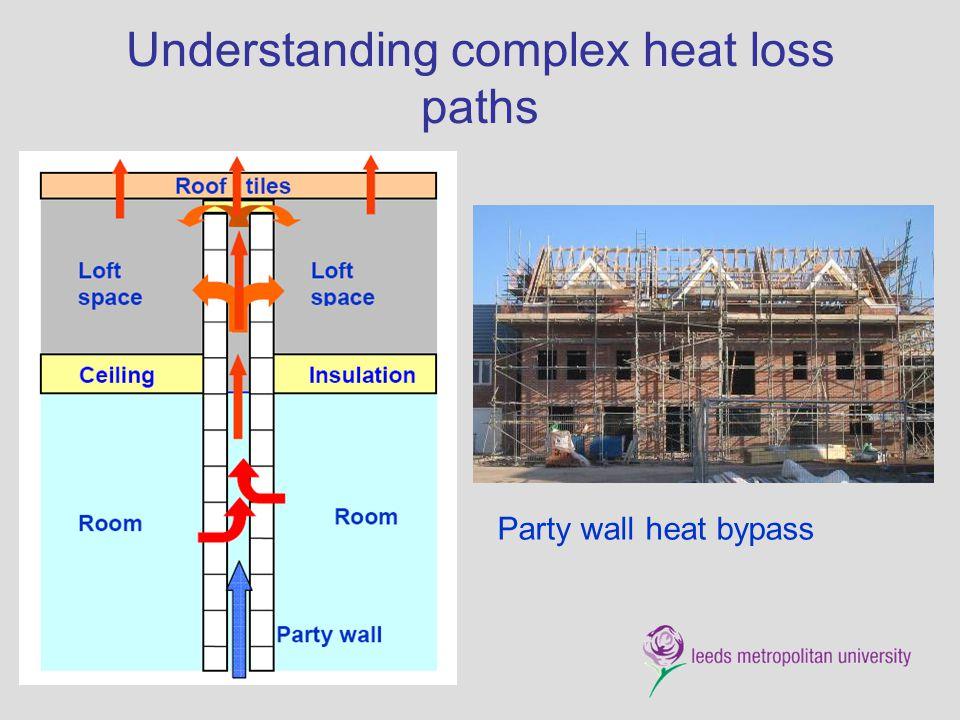 Understanding complex heat loss paths Party wall heat bypass