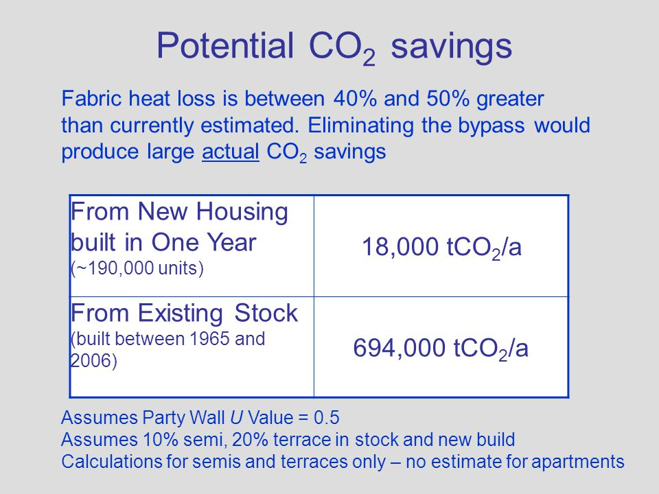 Potential CO 2 savings From New Housing built in One Year (~190,000 units) 18,000 tCO 2 /a From Existing Stock (built between 1965 and 2006) 694,000 t