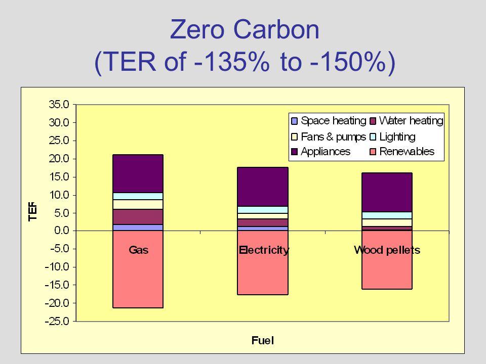 Zero Carbon (TER of -135% to -150%)
