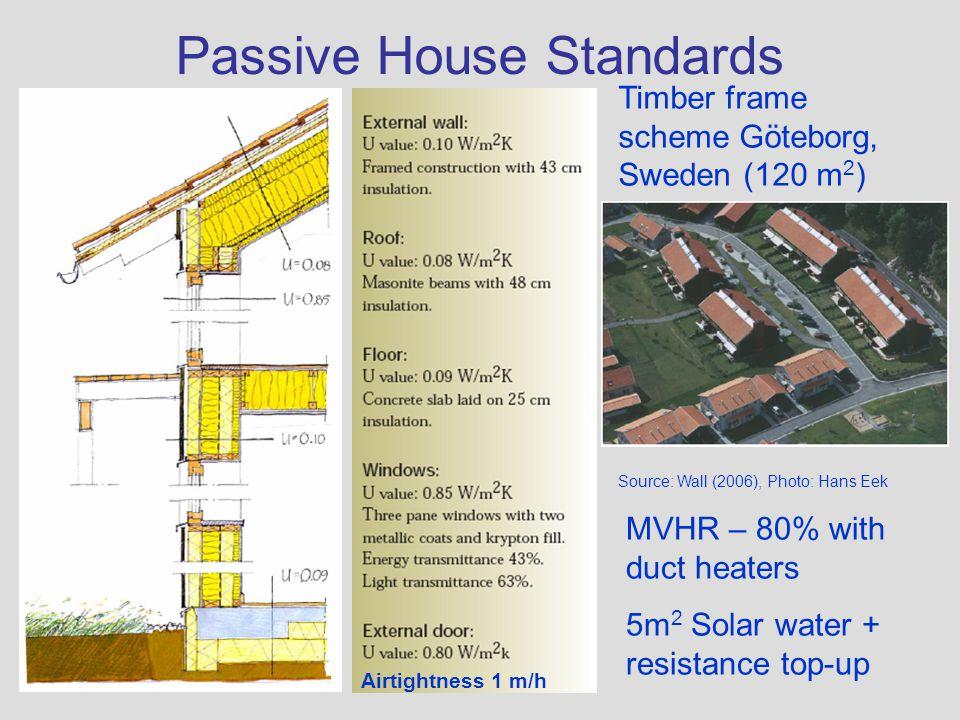 Passive House Standards Source: Wall (2006), Photo: Hans Eek Timber frame scheme Göteborg, Sweden (120 m 2 ) Airtightness 1 m/h MVHR – 80% with duct h