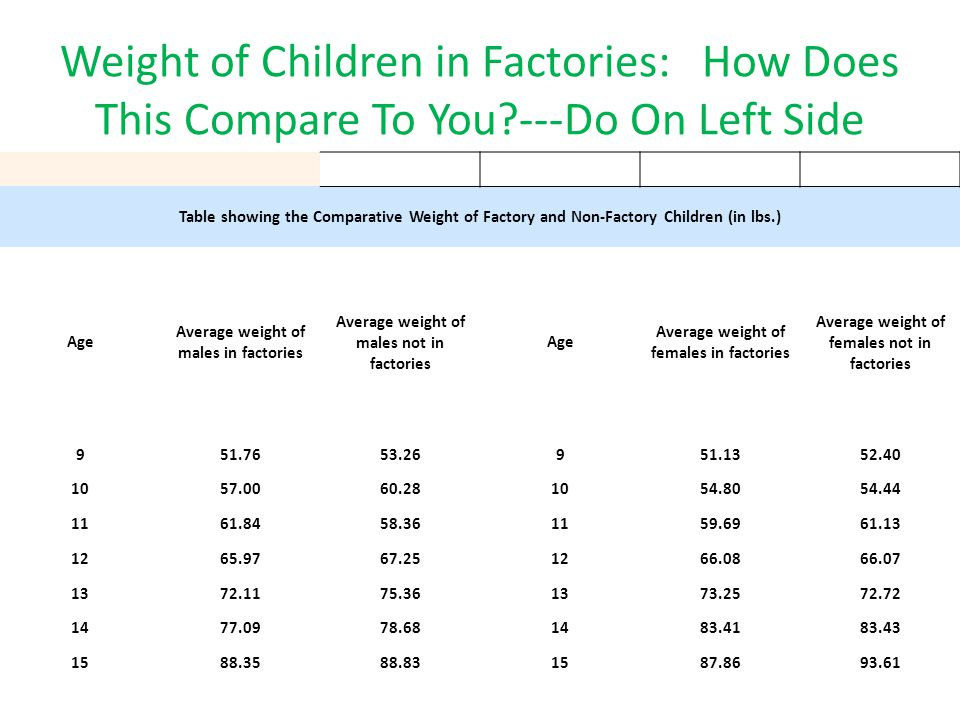 Table showing the Comparative Weight of Factory and Non-Factory Children (in lbs.) Age Average weight of males in factories Average weight of males no