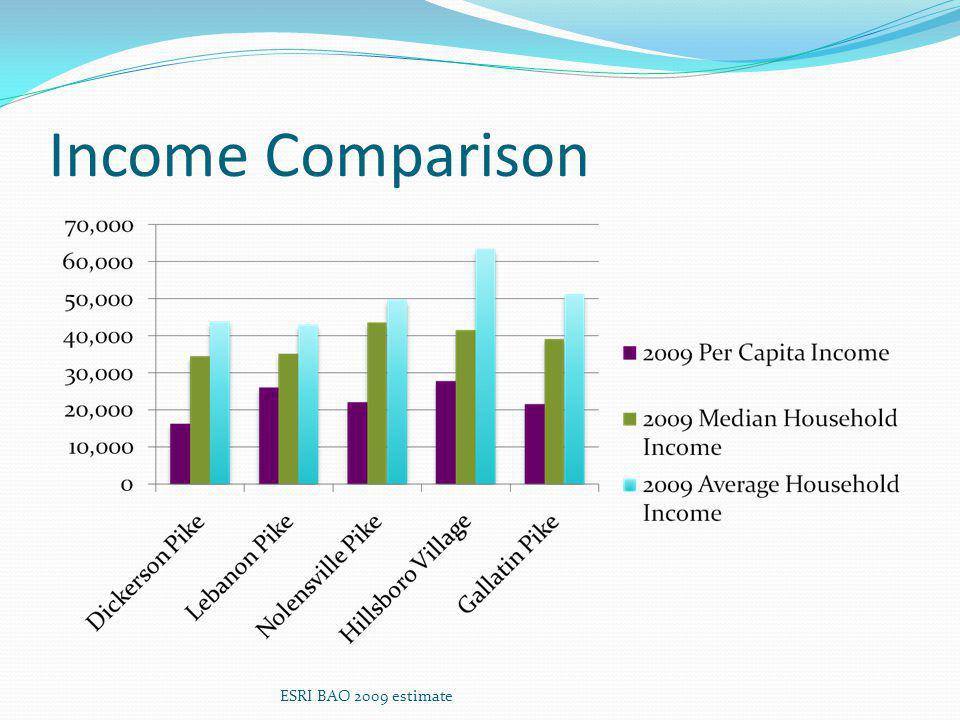 Income Comparison ESRI BAO 2009 estimate