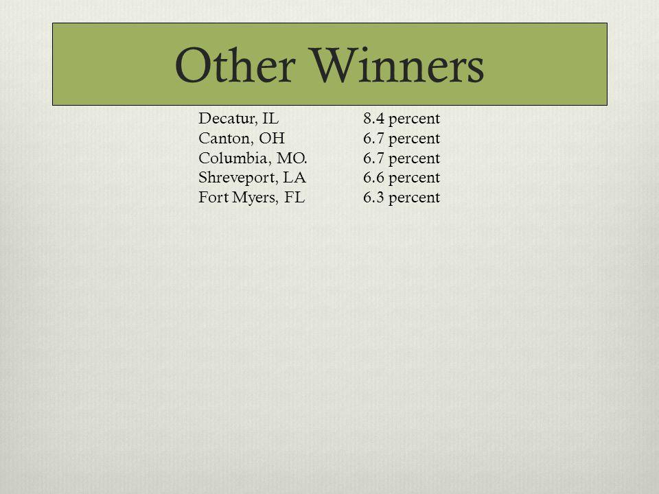 Other Winners Decatur, IL8.4 percent Canton, OH 6.7 percent Columbia, MO.6.7 percent Shreveport, LA6.6 percent Fort Myers, FL6.3 percent